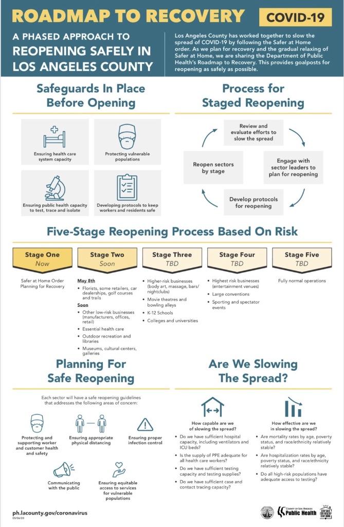 CA Reopening Plan